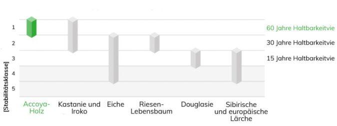Accoya_Performance Graph_Durability_DE