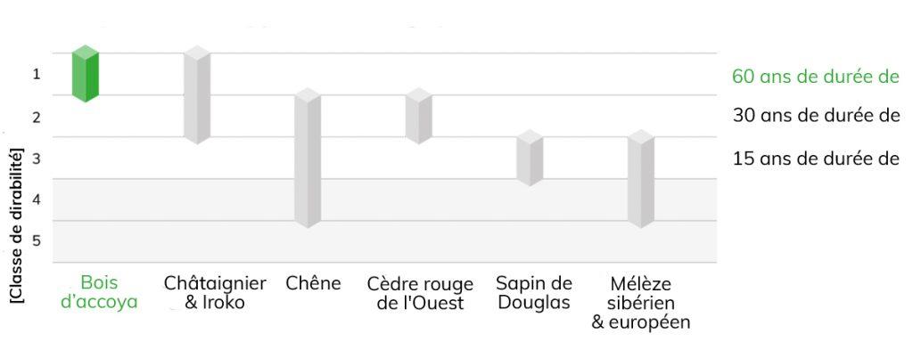 Accoya_Performance Graph_Durability_FR