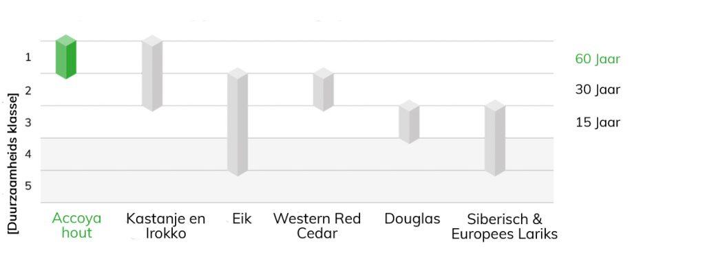Accoya_Performance Graph_Durability_NL