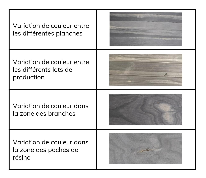 Variation de couleur de Accoya Color Gray